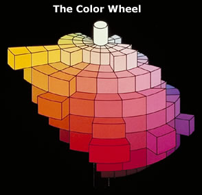 Three dimensions of color
