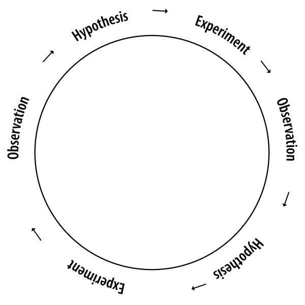 The circle of understanding