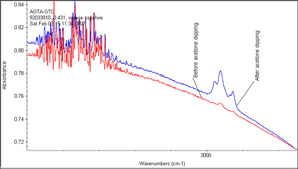 FTIR spectrum of the same orange sapphire taken before (red) and after (blue) the gem was dipped in acetone. One can clearly see that the acetone has actually contaminated the specimen, producing large oil peaks where only tiny ones existed before