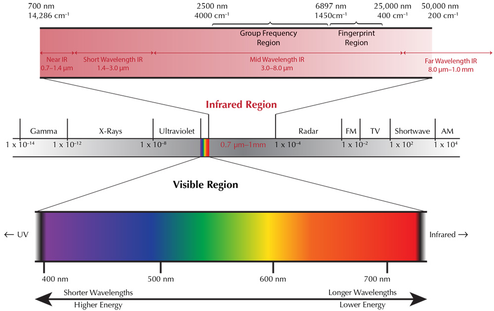 The electromagnetic spectrum, highlighting the visible and infrared regions.